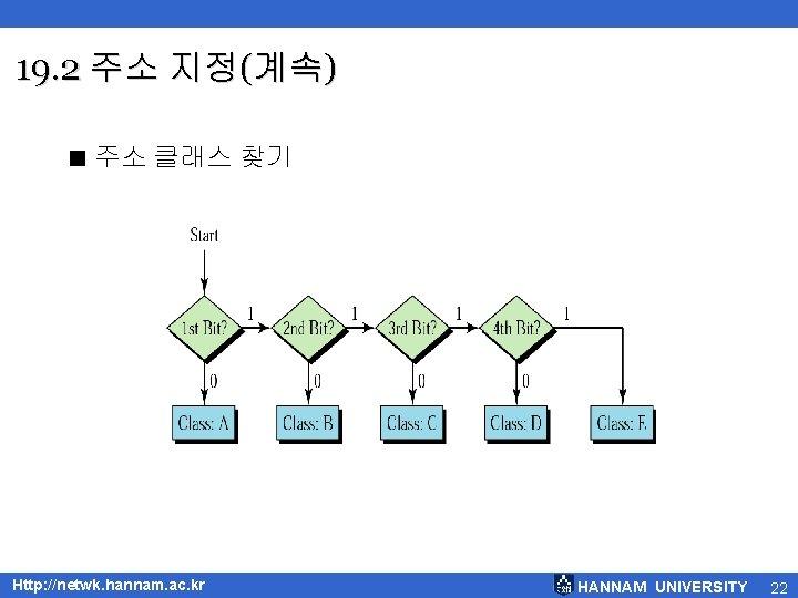 19. 2 주소 지정(계속) < 주소 클래스 찾기 Http: //netwk. hannam. ac. kr HANNAM