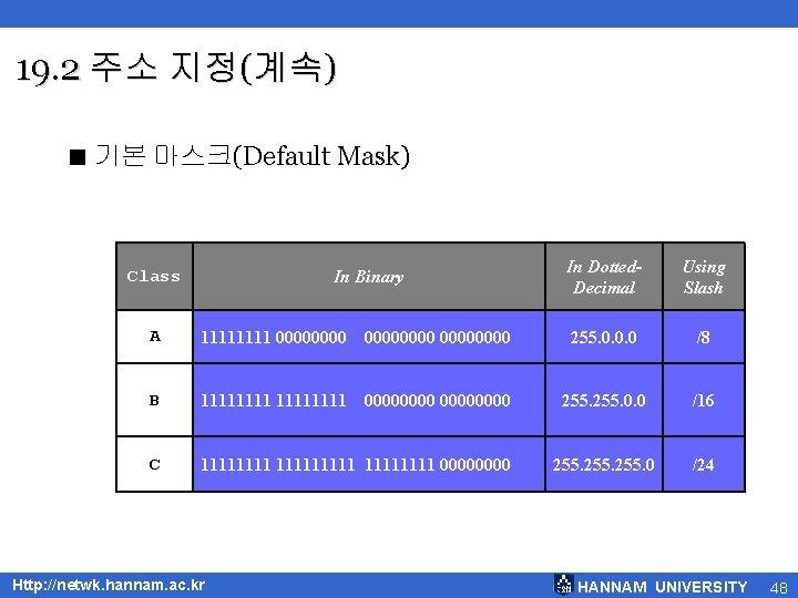 19. 2 주소 지정(계속) < 기본 마스크(Default Mask) Class In Binary In Dotted. Decimal