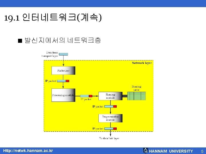 19. 1 인터네트워크(계속) < 발신지에서의 네트워크층 Http: //netwk. hannam. ac. kr HANNAM UNIVERSITY 5