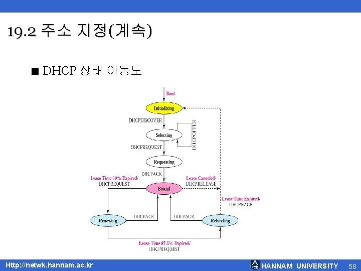 19. 2 주소 지정(계속) < DHCP 상태 이동도 Http: //netwk. hannam. ac. kr HANNAM