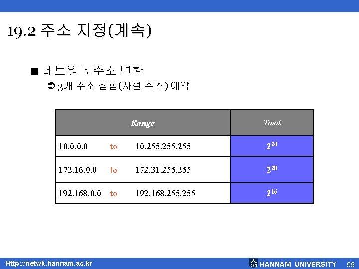 19. 2 주소 지정(계속) < 네트워크 주소 변환 Ü 3개 주소 집합(사설 주소) 예약