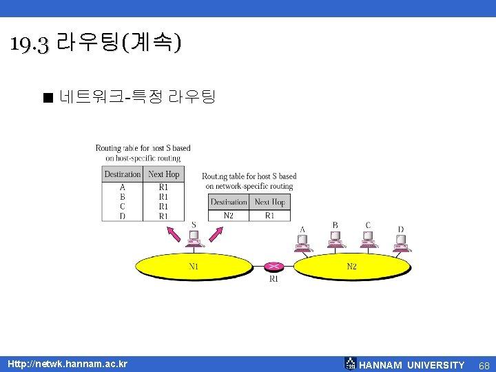 19. 3 라우팅(계속) < 네트워크-특정 라우팅 Http: //netwk. hannam. ac. kr HANNAM UNIVERSITY 68