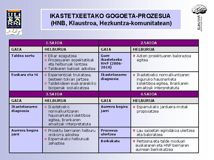 IKASTETXEETAKO GOGOETA-PROZESUA (HNB, Klaustroa, Hezkuntza-komunitatean) 1. SAIOA GAIA HELBURUA 2. SAIOA GAIA HELBURUA Taldea