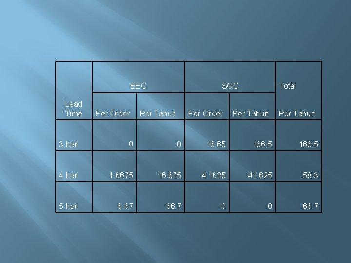EEC Lead Time Per Order SOC Per Tahun Per Order Total Per Tahun 3