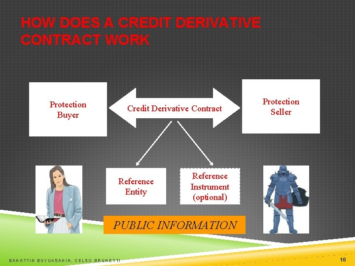 HOW DOES A CREDIT DERIVATIVE CONTRACT WORK Protection Buyer Credit Derivative Contract Reference Entity