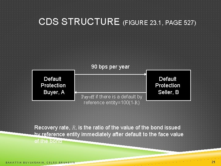 CDS STRUCTURE (FIGURE 23. 1, PAGE 527) 90 bps per year Default Protection Buyer,
