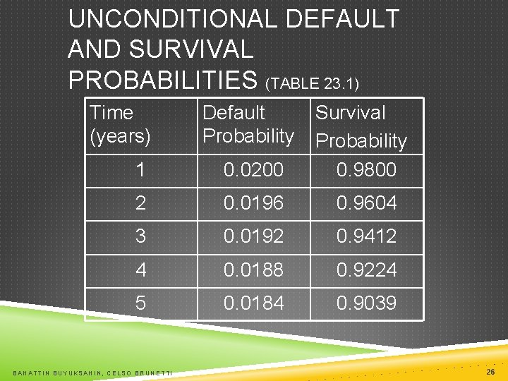 UNCONDITIONAL DEFAULT AND SURVIVAL PROBABILITIES (TABLE 23. 1) Time (years) 1 0. 0200 Survival