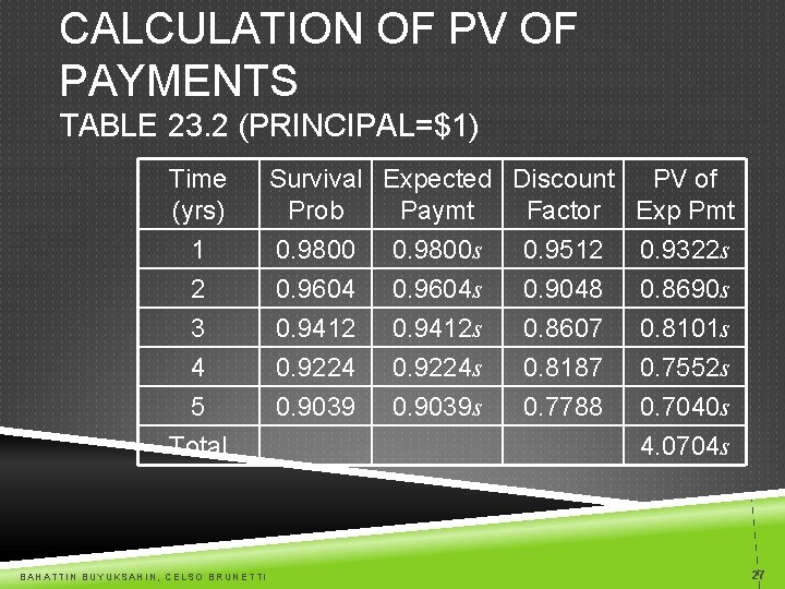 CALCULATION OF PV OF PAYMENTS TABLE 23. 2 (PRINCIPAL=$1) Time (yrs) 1 2 3