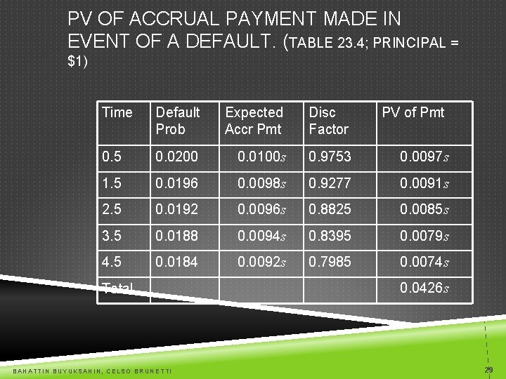 PV OF ACCRUAL PAYMENT MADE IN EVENT OF A DEFAULT. (TABLE 23. 4; PRINCIPAL