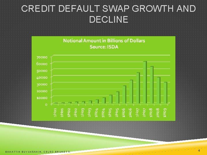 CREDIT DEFAULT SWAP GROWTH AND DECLINE BAHATTIN BUYUKSAHIN, CELSO BRUNETTI 4