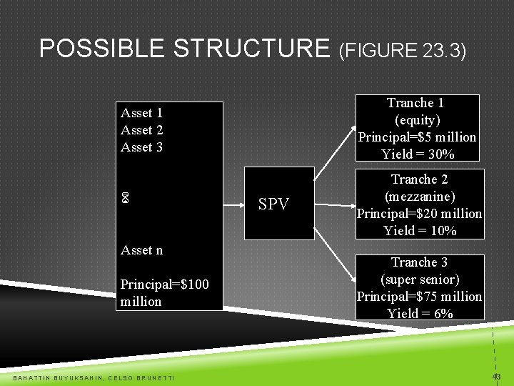 POSSIBLE STRUCTURE (FIGURE 23. 3) Asset 1 Asset 2 Asset 3 Tranche 1 (equity)