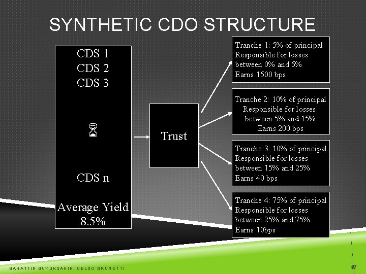 SYNTHETIC CDO STRUCTURE Tranche 1: 5% of principal Responsible for losses between 0% and