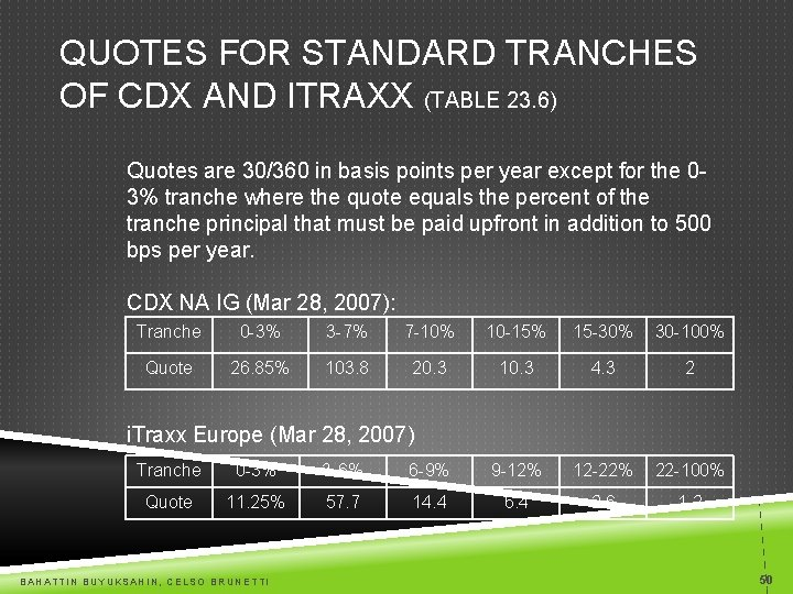 QUOTES FOR STANDARD TRANCHES OF CDX AND ITRAXX (TABLE 23. 6) Quotes are 30/360