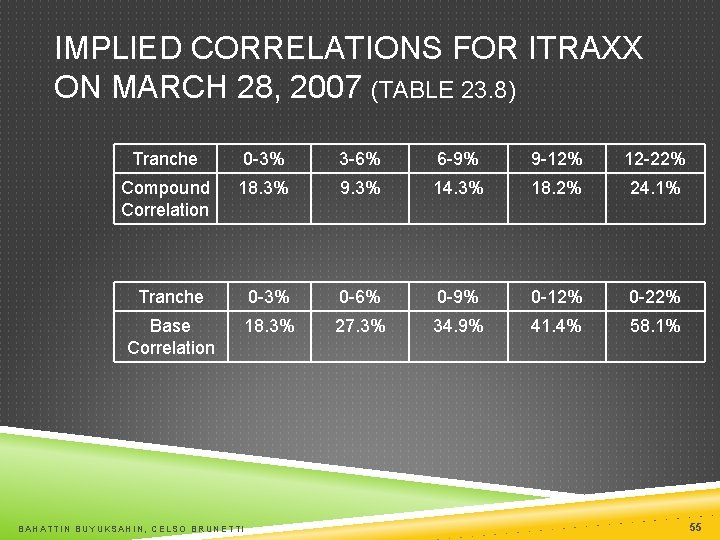 IMPLIED CORRELATIONS FOR ITRAXX ON MARCH 28, 2007 (TABLE 23. 8) Tranche 0 -3%