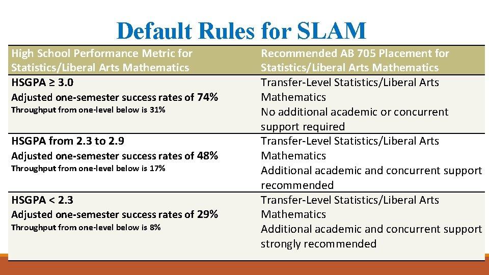 Default Rules for SLAM High School Performance Metric for Statistics/Liberal Arts Mathematics HSGPA ≥