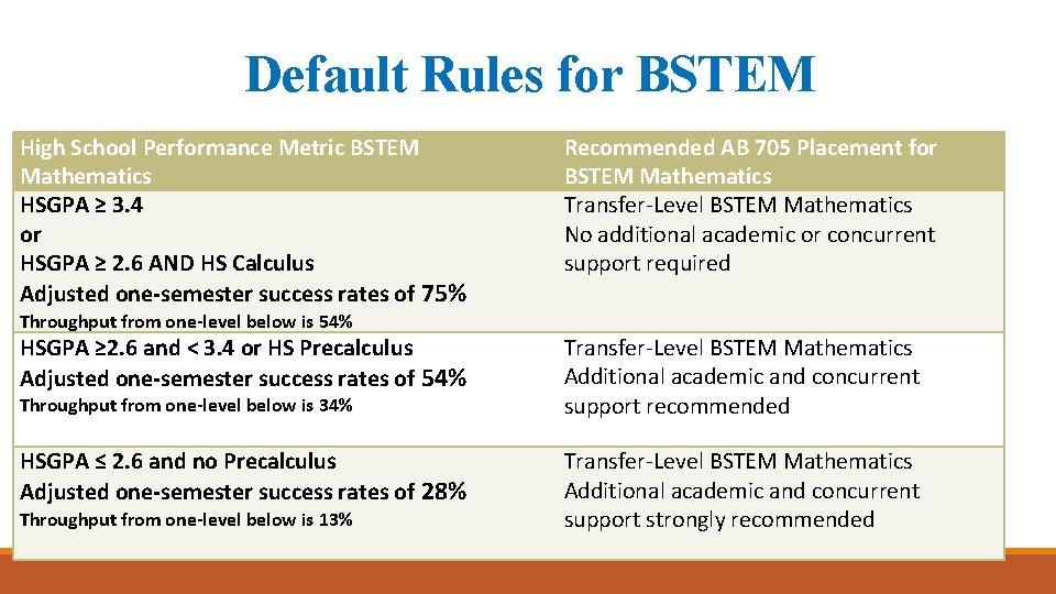 Default Rules for BSTEM High School Performance Metric BSTEM Mathematics HSGPA ≥ 3. 4