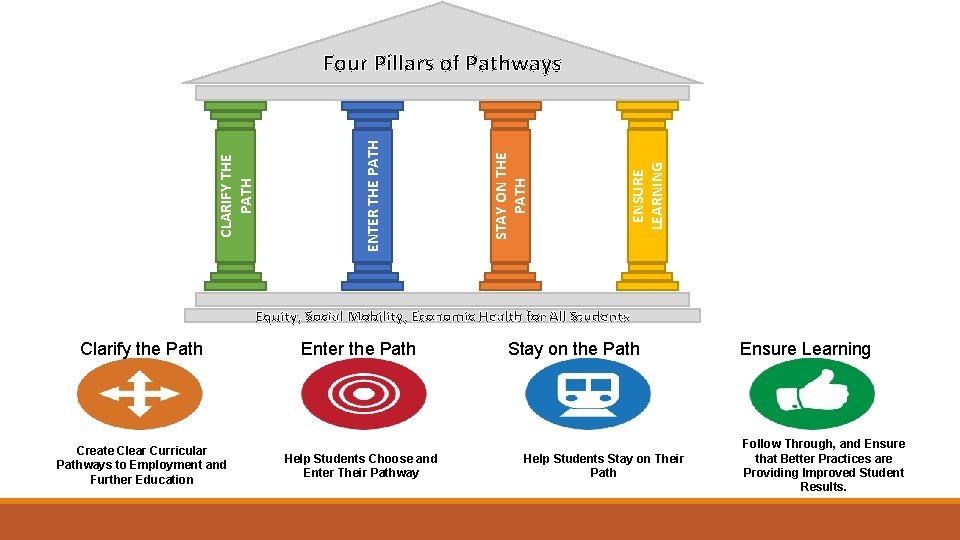 ENSURE LEARNING STAY ON THE PATH ENTER THE PATH CLARIFY THE PATH Four Pillars