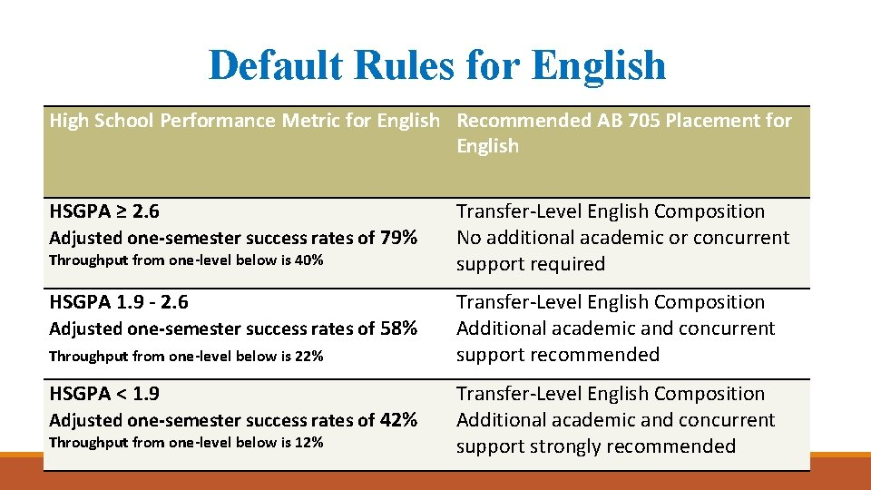 Default Rules for English High School Performance Metric for English Recommended AB 705 Placement