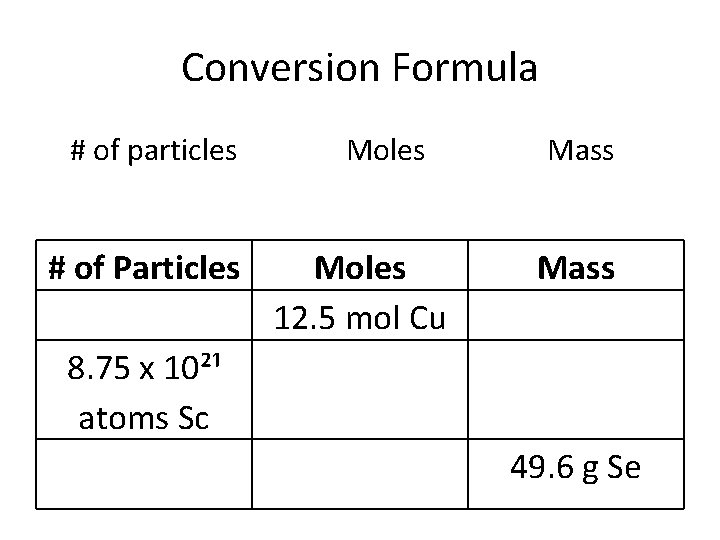 Conversion Formula # of particles # of Particles Moles 12. 5 mol Cu Mass