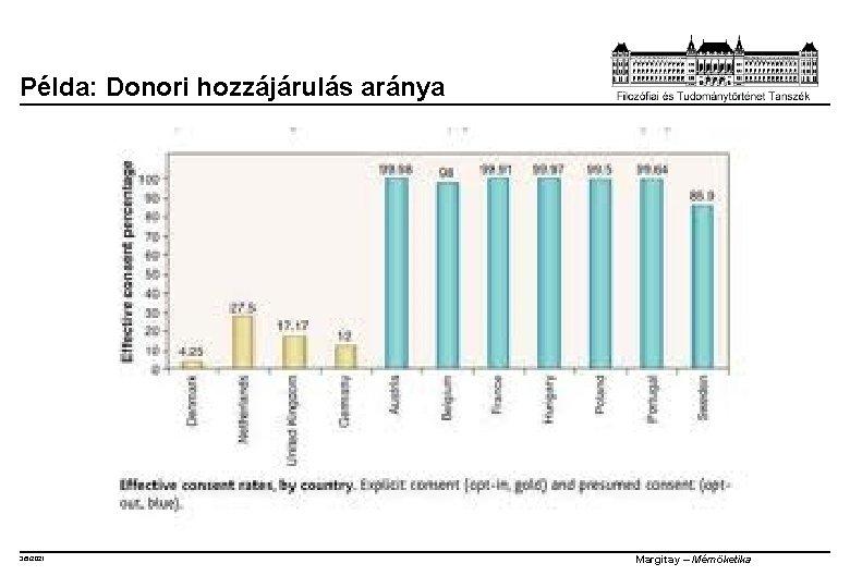 Példa: Donori hozzájárulás aránya 3/5/2021 Margitay – Mérnöketika