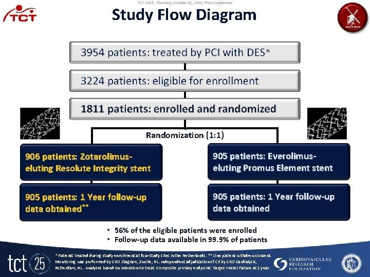 TCT 2013 - Thursday, October 31, 2013, Press Conference Study Flow Diagram Randomization (1: