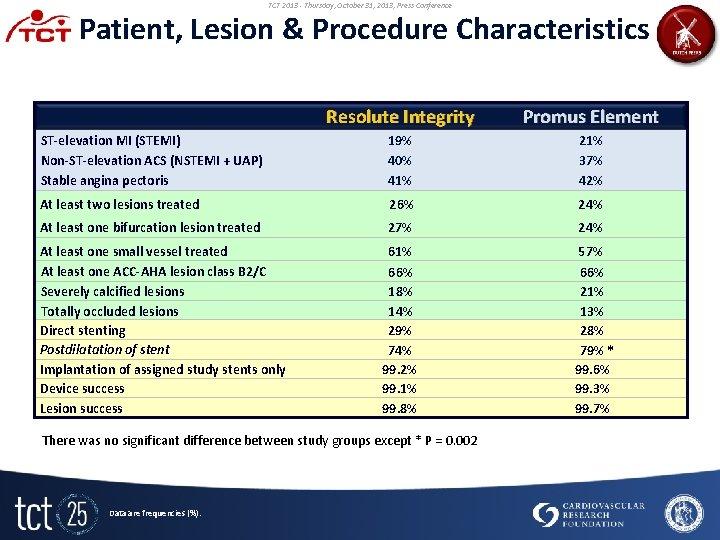TCT 2013 - Thursday, October 31, 2013, Press Conference Patient, Lesion & Procedure Characteristics