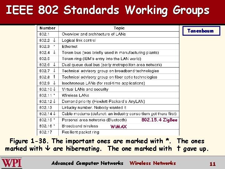 IEEE 802 Standards Working Groups Tanenbaum 802. 15. 4 Zig. Bee Wi. MAX Figure