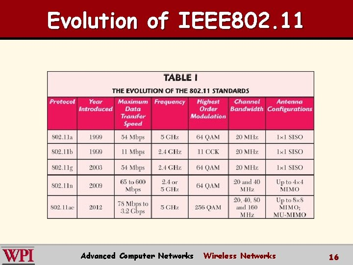 Evolution of IEEE 802. 11 Advanced Computer Networks Wireless Networks 16