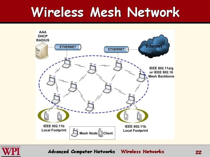 Wireless Mesh Network Advanced Computer Networks Wireless Networks 22