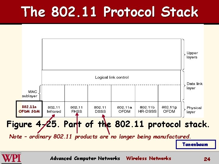The 802. 11 Protocol Stack 802. 11 n OFDM SDM Figure 4 -25. Part