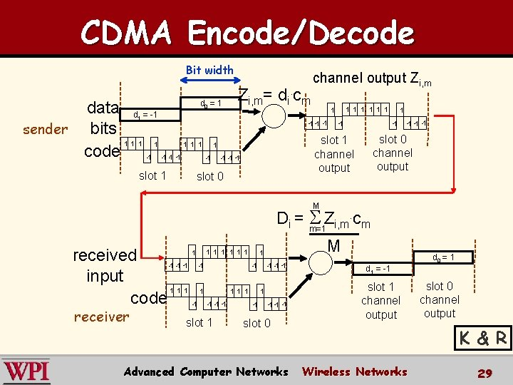 CDMA Encode/Decode Bit width Zi, m= di. cm d =1 data d = -1