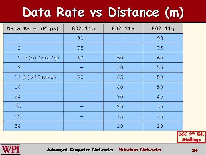 Data Rate vs Distance (m) DCC 9 th Ed. Stallings Advanced Computer Networks Wireless