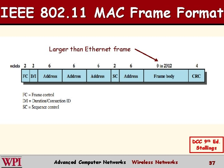 IEEE 802. 11 MAC Frame Format Larger than Ethernet frame DCC 9 th Ed.