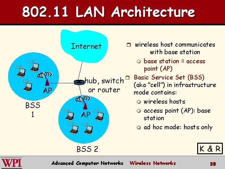 802. 11 LAN Architecture Internet AP BSS 1 r wireless host communicates with base