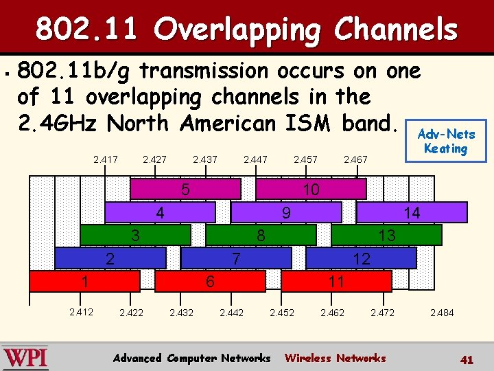 802. 11 Overlapping Channels § 802. 11 b/g transmission occurs on one of 11