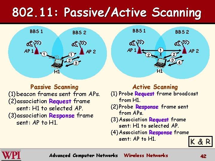 802. 11: Passive/Active Scanning BBS 1 AP 1 BBS 2 1 1 2 AP