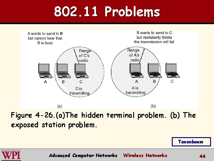 802. 11 Problems Figure 4 -26. (a)The hidden terminal problem. (b) The exposed station