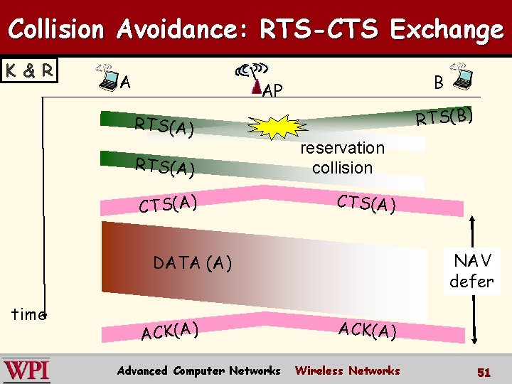 Collision Avoidance: RTS-CTS Exchange K & R A B AP RTS(A) CTS(A) RTS(B) reservation