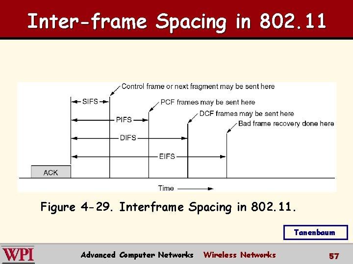 Inter-frame Spacing in 802. 11 Figure 4 -29. Interframe Spacing in 802. 11. Tanenbaum