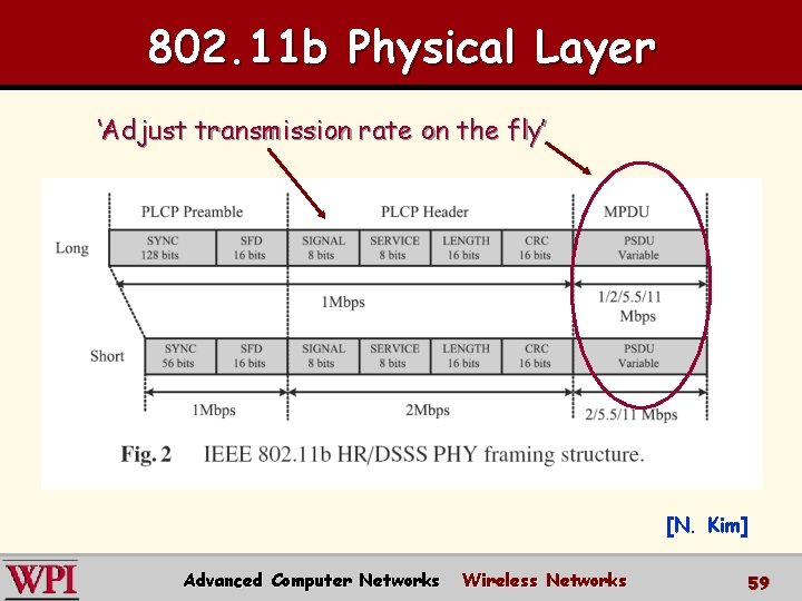 802. 11 b Physical Layer 'Adjust transmission rate on the fly' [N. Kim] Advanced