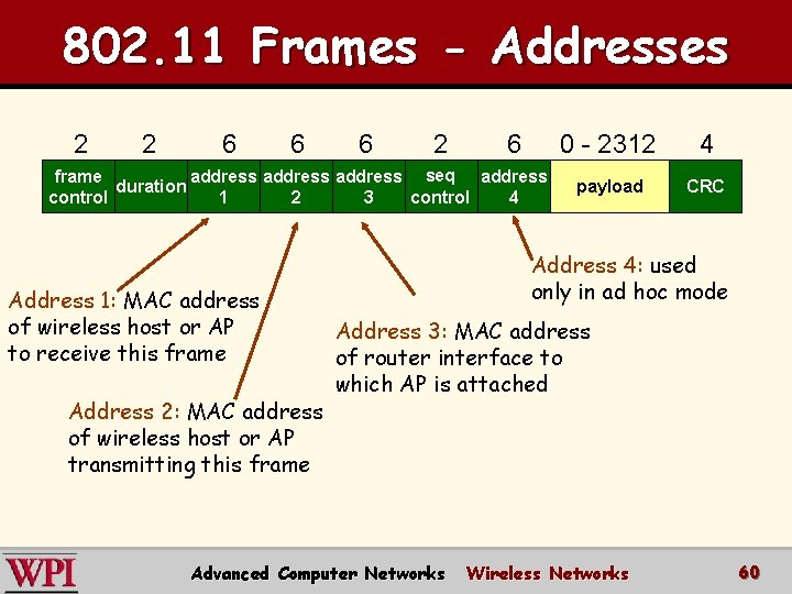 802. 11 Frames - Addresses 2 2 6 6 6 2 6 frame address