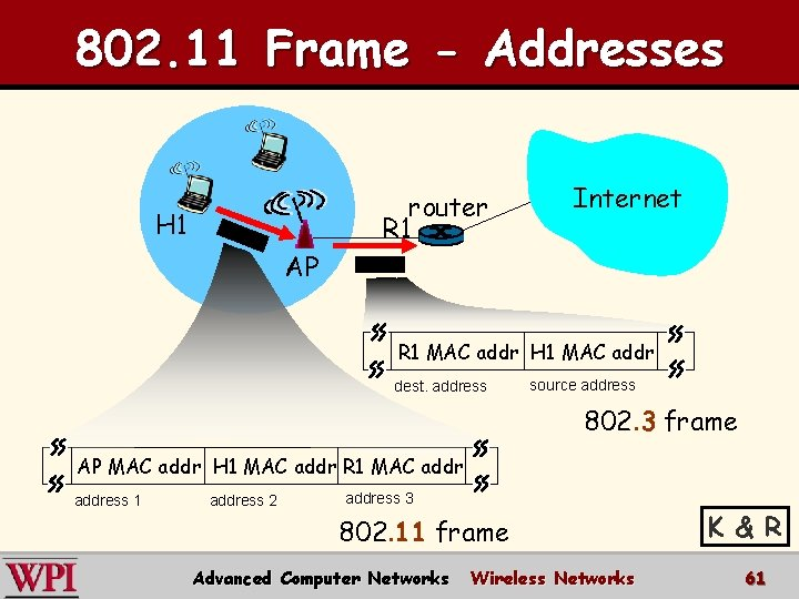 802. 11 Frame - Addresses router R 1 H 1 Internet AP R 1