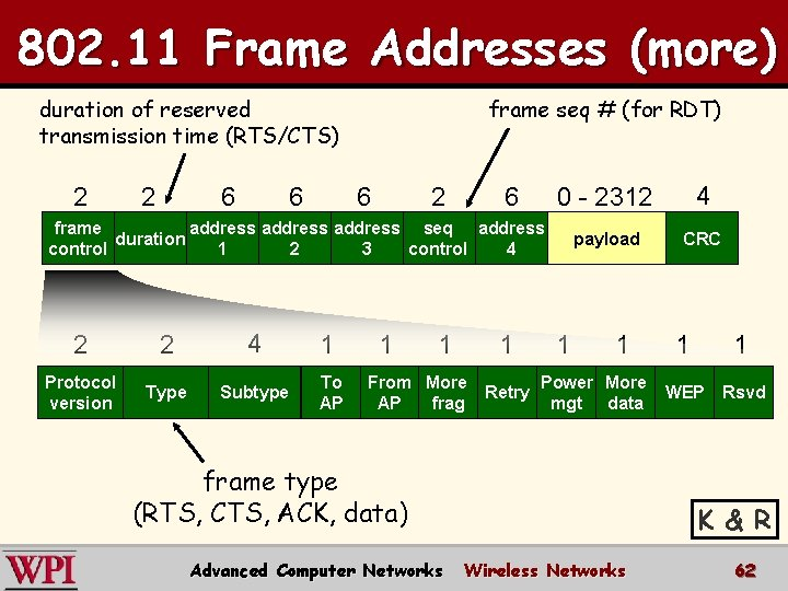 802. 11 Frame Addresses (more) duration of reserved transmission time (RTS/CTS) 2 2 6
