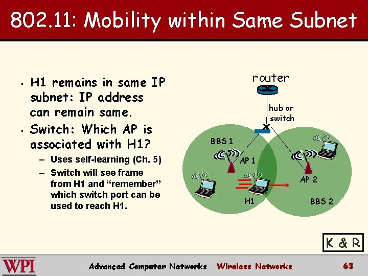 802. 11: Mobility within Same Subnet § § H 1 remains in same IP