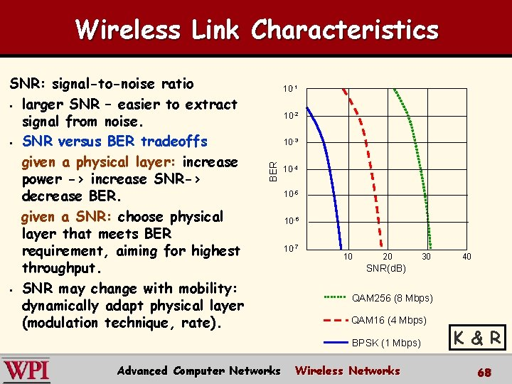 Wireless Link Characteristics 10 -1 10 -2 10 -3 BER SNR: signal-to-noise ratio §