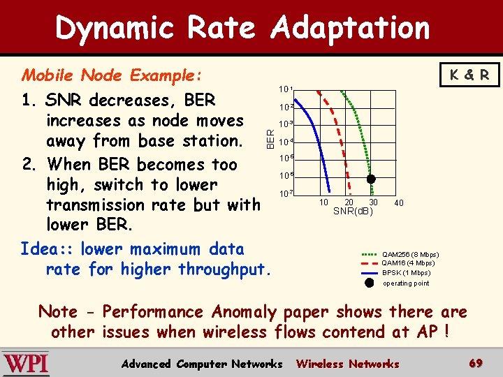 Dynamic Rate Adaptation BER Mobile Node Example: 1. SNR decreases, BER increases as node