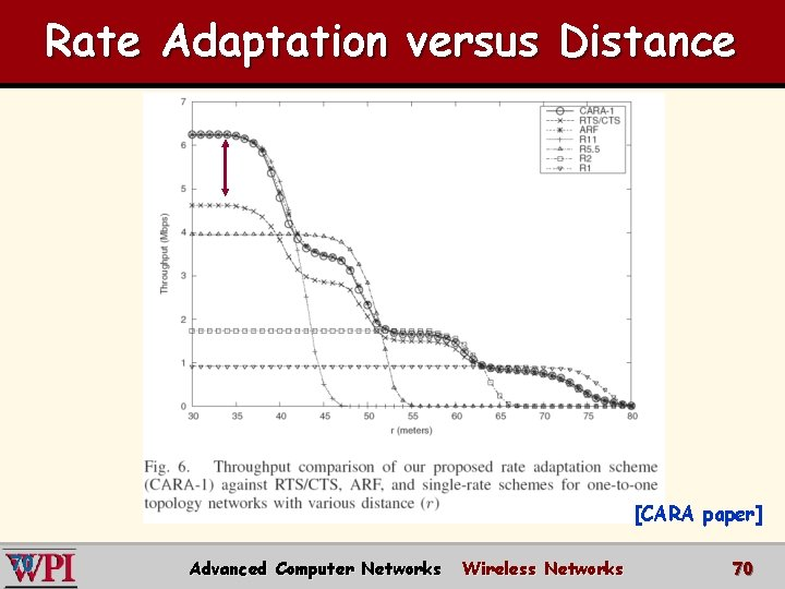 Rate Adaptation versus Distance [CARA paper] 70 Advanced Computer Networks Wireless Networks 70