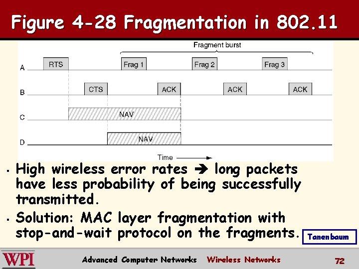 Figure 4 -28 Fragmentation in 802. 11 § § High wireless error rates long