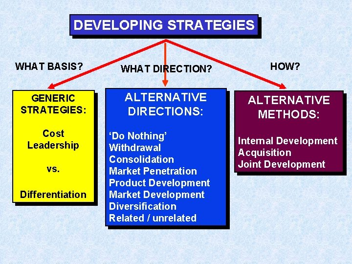 DEVELOPING STRATEGIES WHAT BASIS? GENERIC STRATEGIES: Cost Leadership vs. Differentiation WHAT DIRECTION? ALTERNATIVE DIRECTIONS: