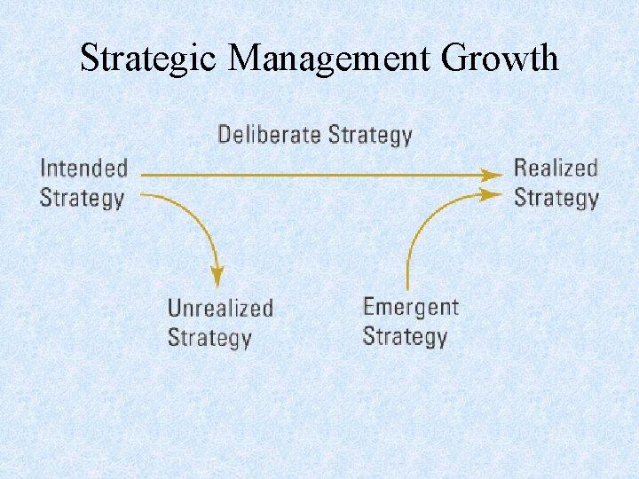 Strategic Management Growth